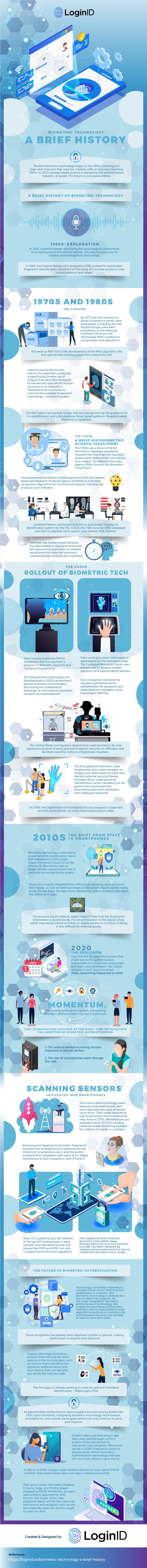 Biometric Technology a brief history32UUWU2